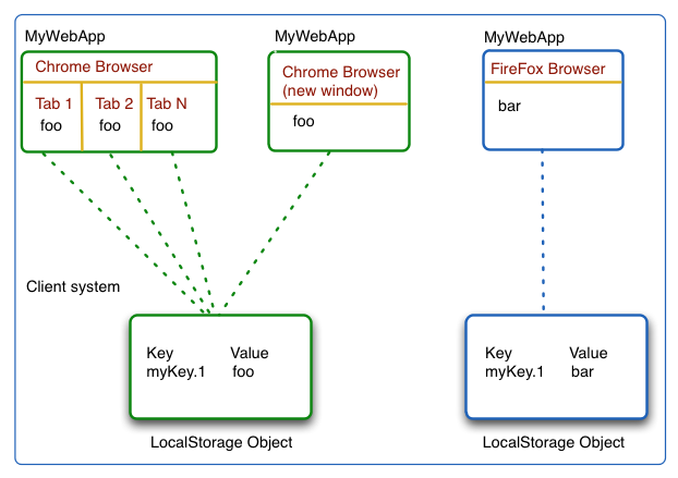 Local storage and offline applications in HTML 5